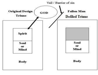 defiled triune